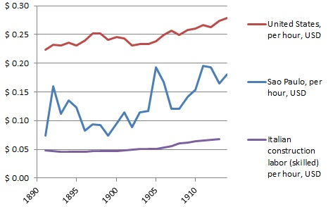 Nominal wages in the US, Brazil and Italy, 1891-1913