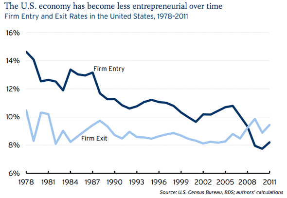 US firm entry and exit rates