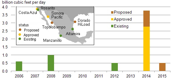 Mexico regasification facilities, existing and proposed