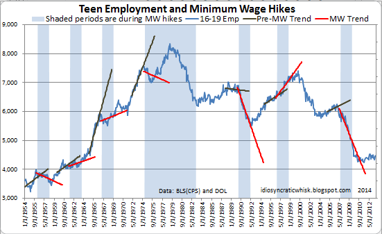 Teen employment and minimum wage hikes