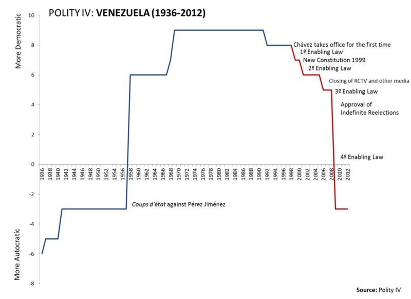 Polity IV, Venezuela, 1936-2012