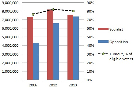 Voter turnout, 2006-2013