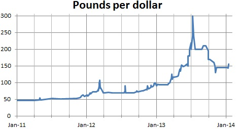Syrian black market exchange rate, Jan 2011 to Jan 2014