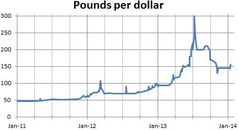 Syrian black market exchange rate, Jan 2011 to Jan 2014