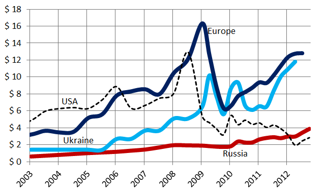 Europe-Russia gas prices