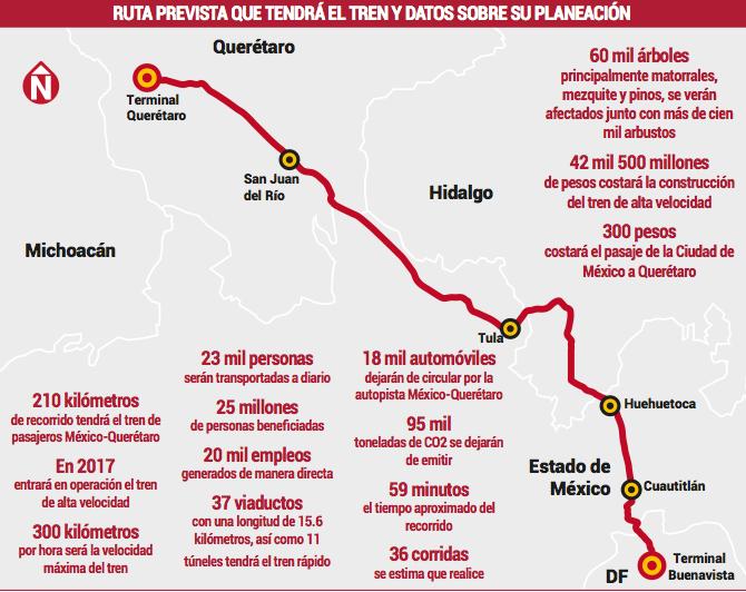 Tren bala de México
