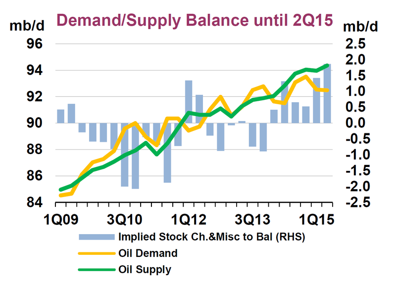 World oil supply and demand from the IEA