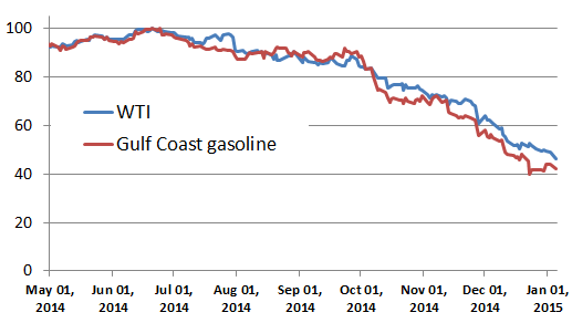 WTI and Gulf Coast wholesale gasoline prices, indexed to June 20, 2014