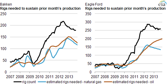 Rigs needed to sustain production in the Bakken and Eagle Ford