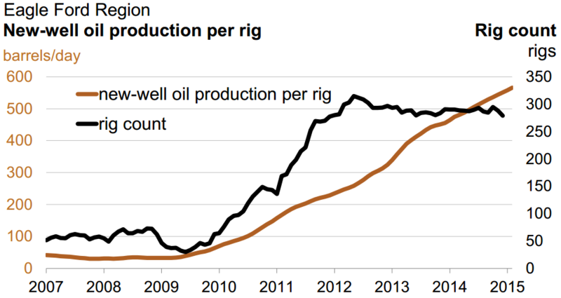 New well production per rig in the Eagle Ford, 2007-15