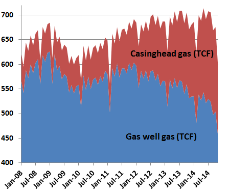 Texas natual gas production, 2008-14