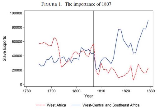 Slaves taken from Africa, 1780-1830