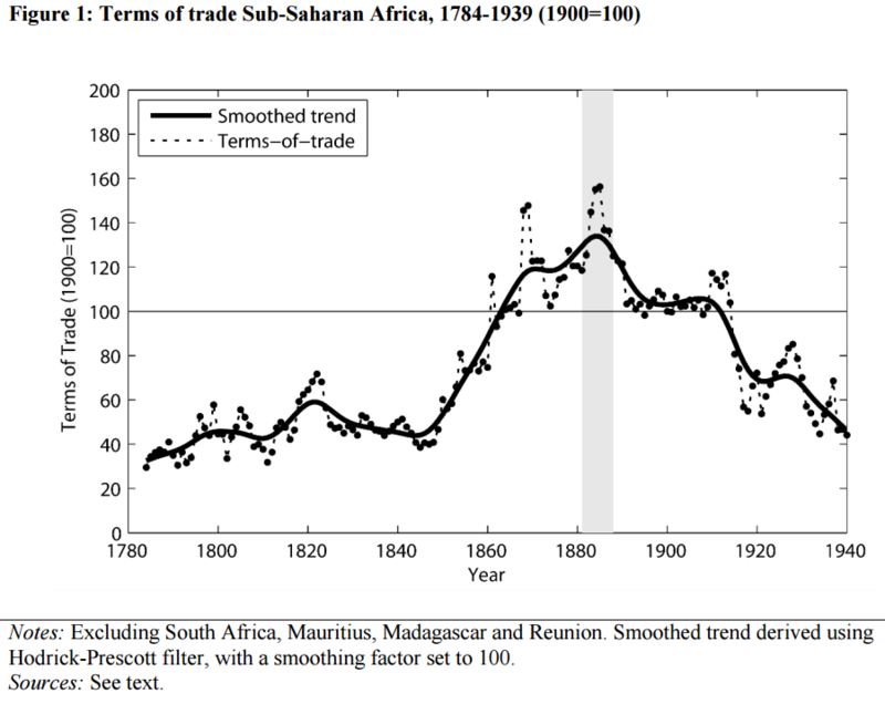 African terms of trade in the 19th century