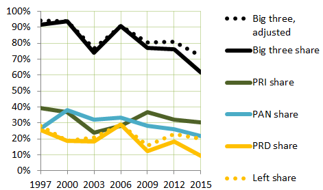 Mexican vote shares by party, Chamber of Deputies elections, 1997-2015