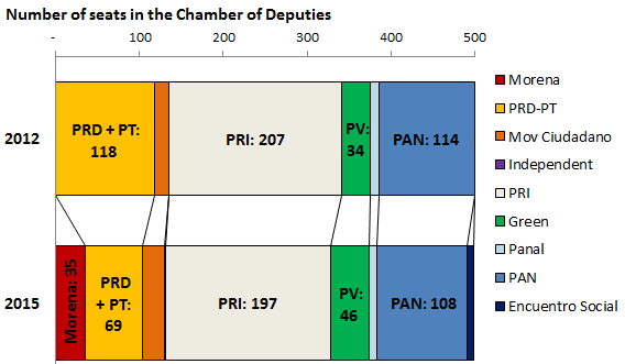 Mexico's Chamber of Deputies by party, 2012 and 2015, projections from Milenio