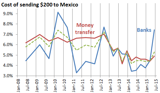 Cost of transferring $200 to Mexico, 2008-15