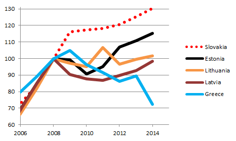 Greek and Baltic spending, 2006-14