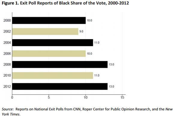 Exit poll reports of the black share of the vote, 2000-12