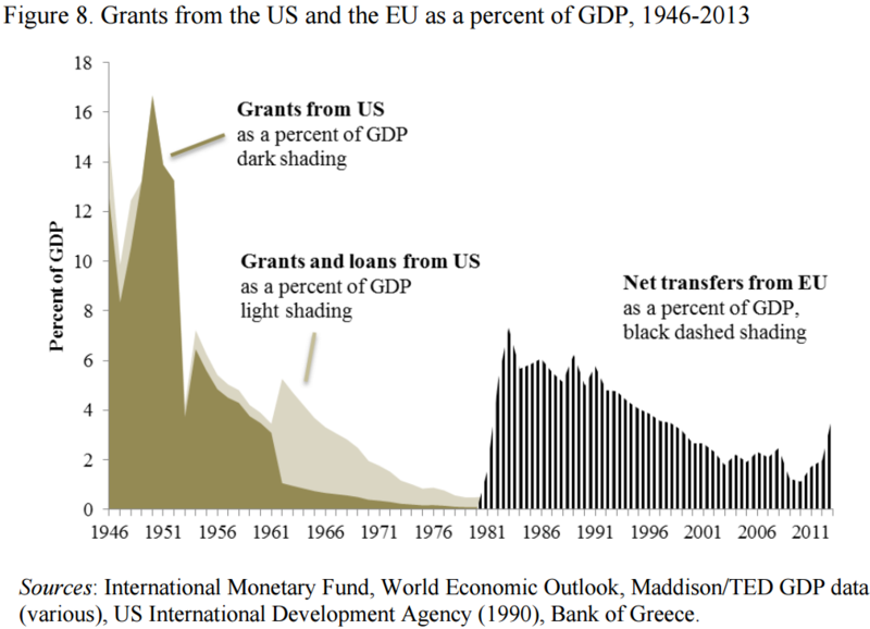 Grants to Greece from the US and the EU as a percent of GDP, 1946-2013