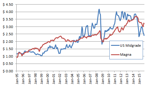 US and Mexico gasoline prices, 1995-2015