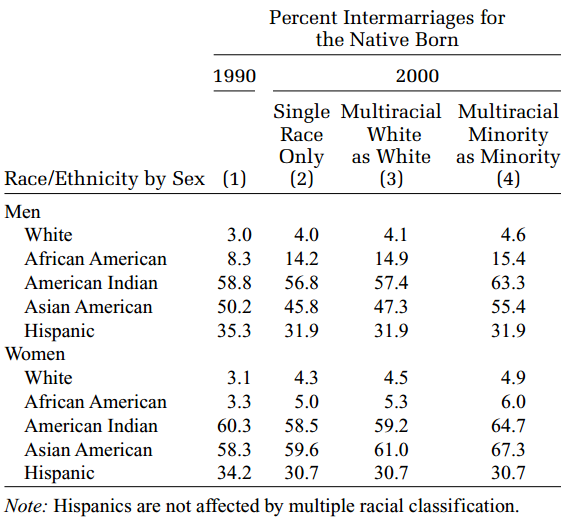 Marriage by race, 1990 and 2000