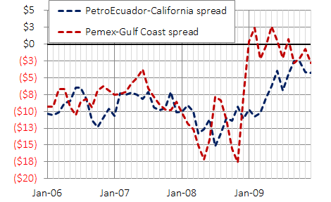 PetroEcuador and Pemex spread on Cali and Gulf, dollars