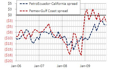 PetroEcuador and Pemex spread on Cali and Gulf, dollars