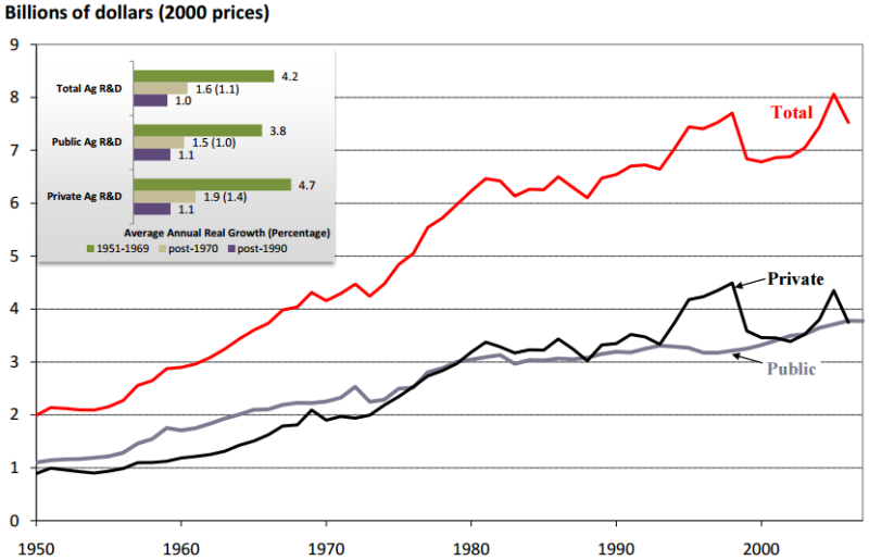 US real ag R&D spending, 1950-2007