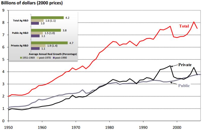 US real ag R&D spending, 1950-2007
