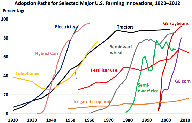 US adoption of agricultural innovations, 1920-2012