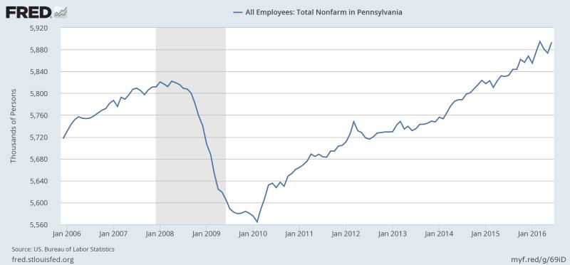 PA employment