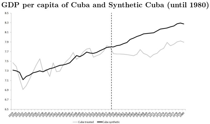 Real Cuba versus Synthetic Cuba, 1929-80
