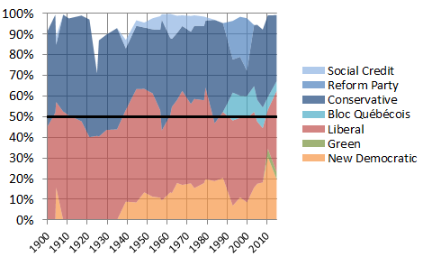 Canadian general election vote shares, 1900-2015
