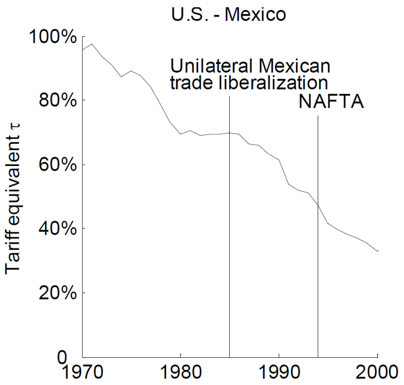 The effect of NAFTA on US-Mexico trade costs