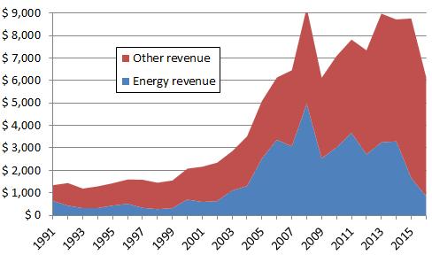 Trinidad government revenue  1991-2016