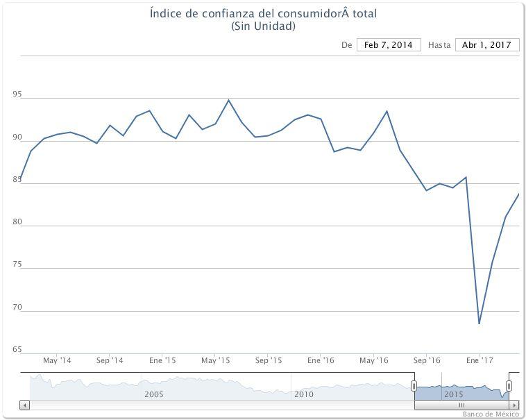 Mexico consumer confidence  2015-17