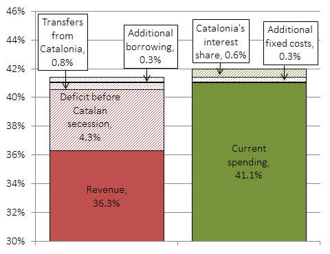 Spain fiscal effect of secession