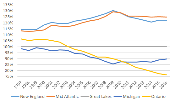 Ontario and US regional GDPC  1997-2016