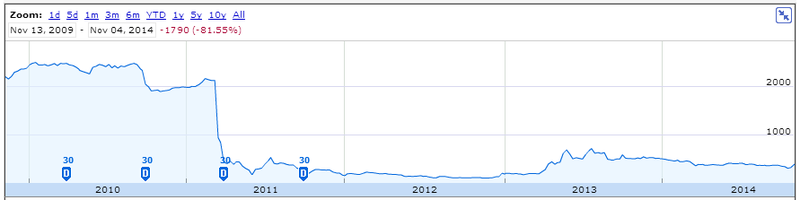 Tepco's share price -- spot the tsunami!
