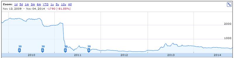 Tepco's share price -- spot the tsunami!