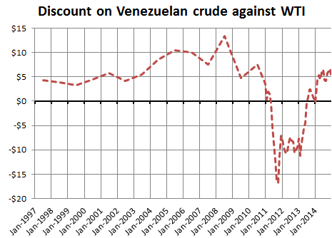 Cesta Venezolana discount on WTI, 1997-2014