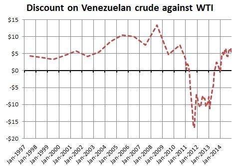 Cesta Venezolana discount on WTI, 1997-2014