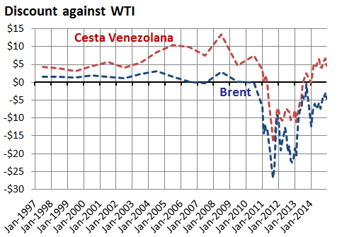 Brent and Cesta Venezolana discount on WTI, 1997-2014
