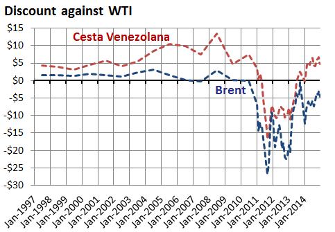 Brent and Cesta Venezolana discount on WTI, 1997-2014