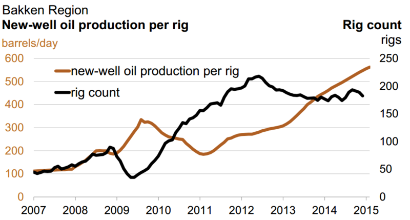 New well production per rig in the Bakken, 2007-15