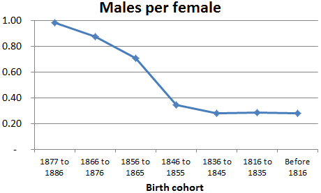 Paraguayan sex ratios by birth cohort, 1816-86