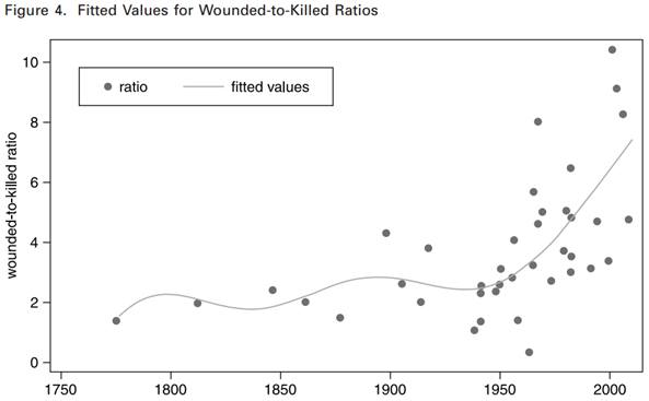 Wounded-to-killed ratios, 1775-2010