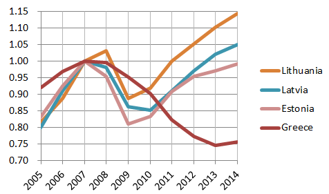 Greek and Baltic GDPs, 2005-14