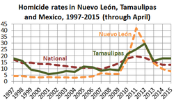 Homicide rates in Mexico and Tamualipas, 1997-2015