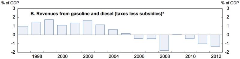 Mexican fuel subsidy costs from OECD, 1998-2012